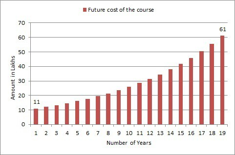 Future Cost of Higher Education Chart
